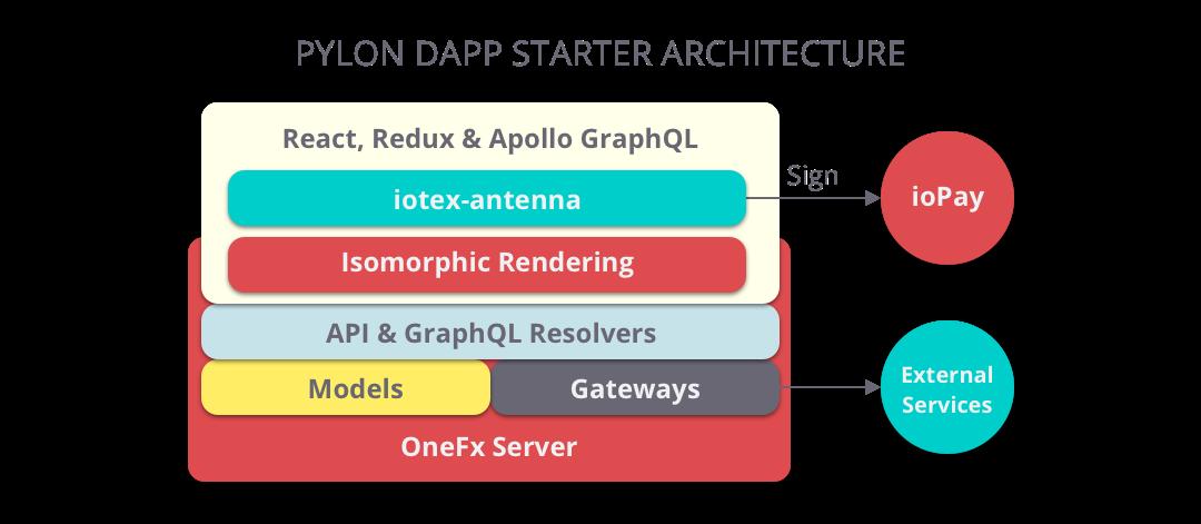 Onefx Architecture